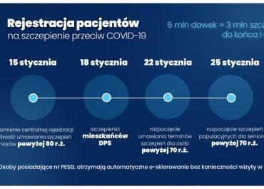 Narodowy Program Szczepień przeciw Covid -19